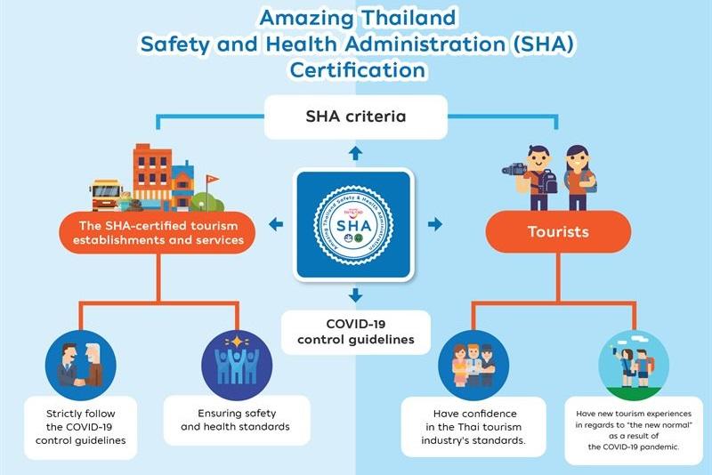 """泰國觀光局推出""""驚艷泰國安全與健康管理令程序:SHA""""認證"""