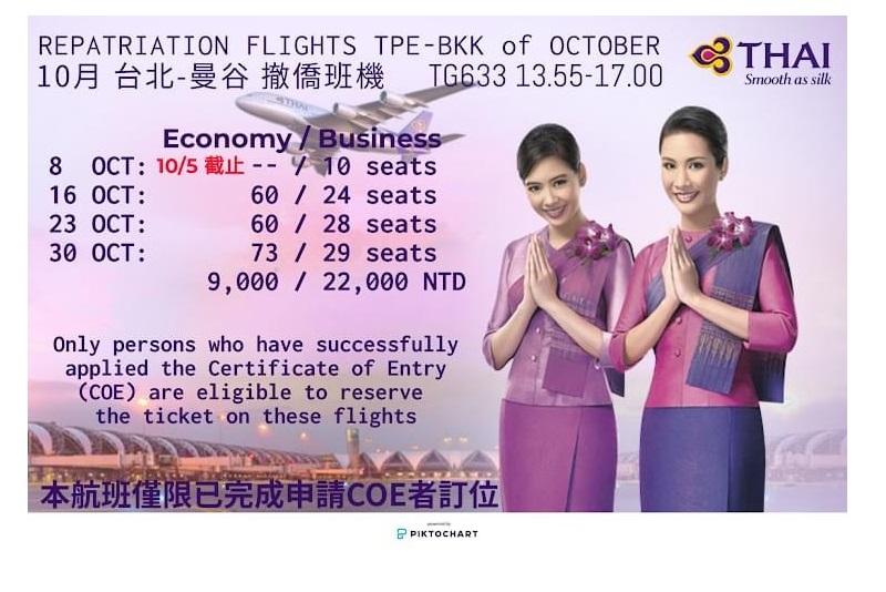 泰國特殊觀光簽證(STV)